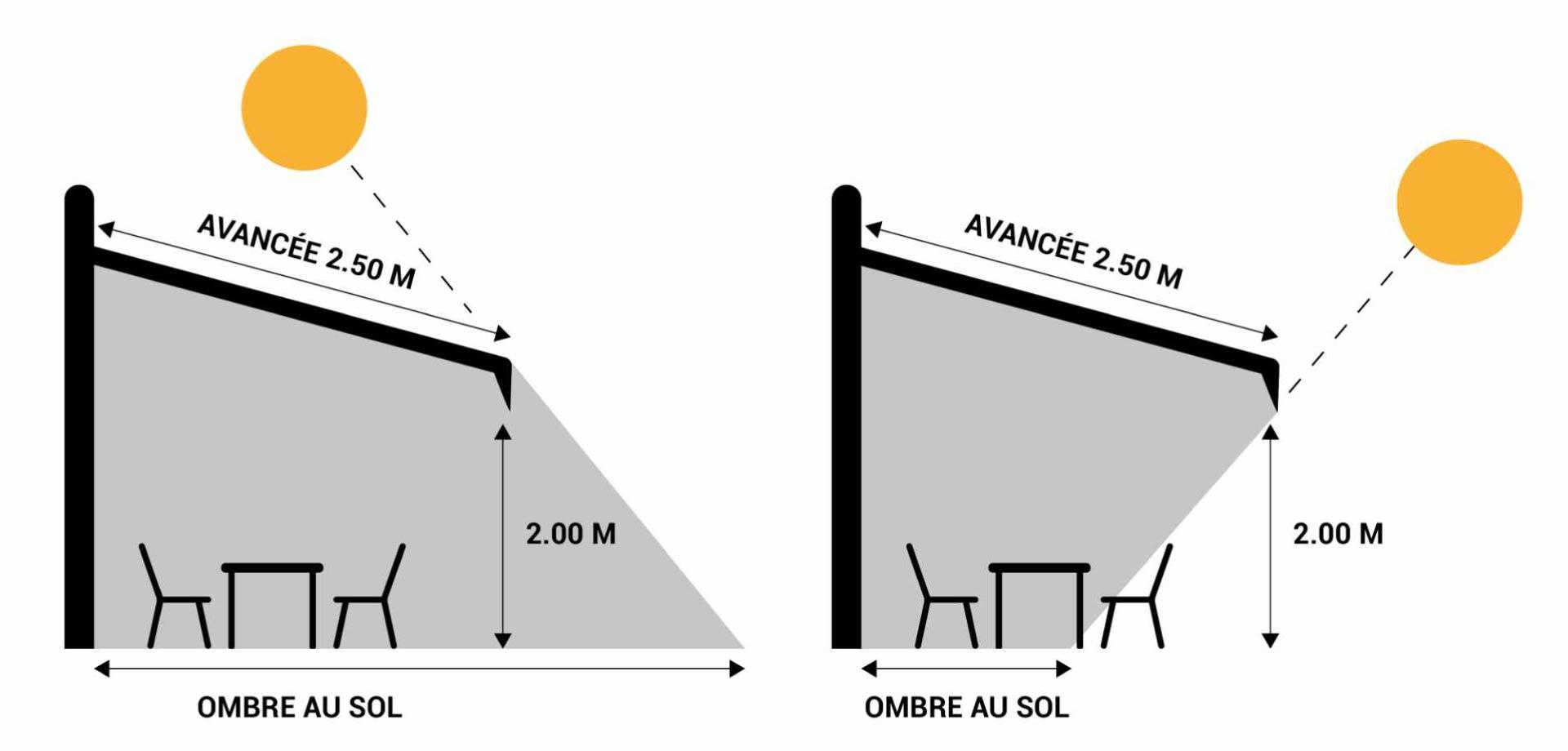 Calculer les bonnes dimensions pour un store extérieur